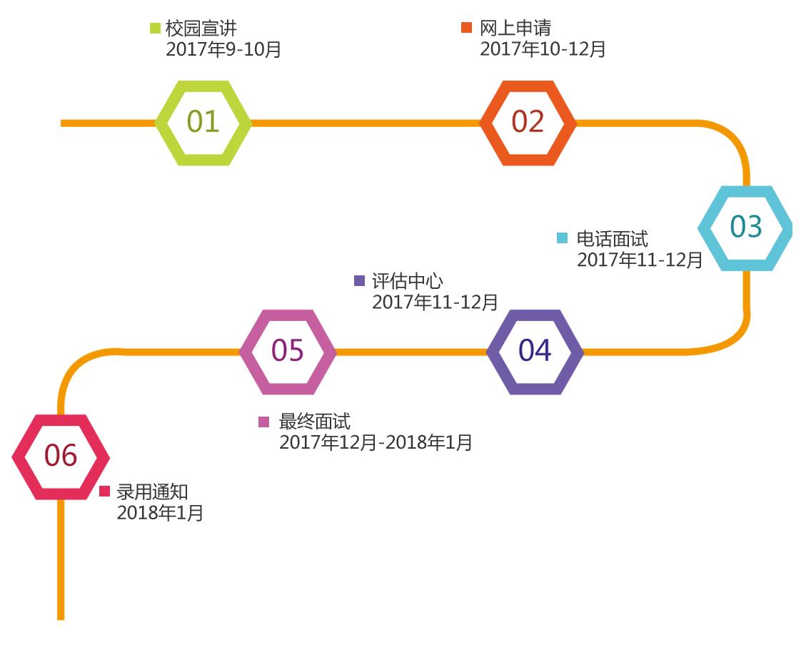 惠氏2018校园招聘