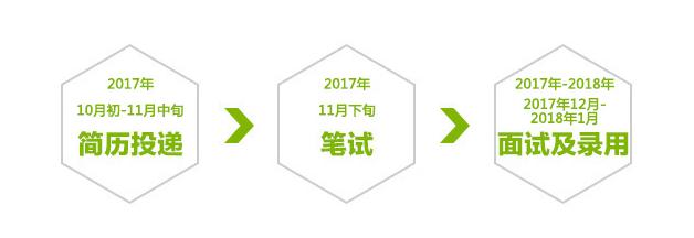 中粮2018校园招聘
